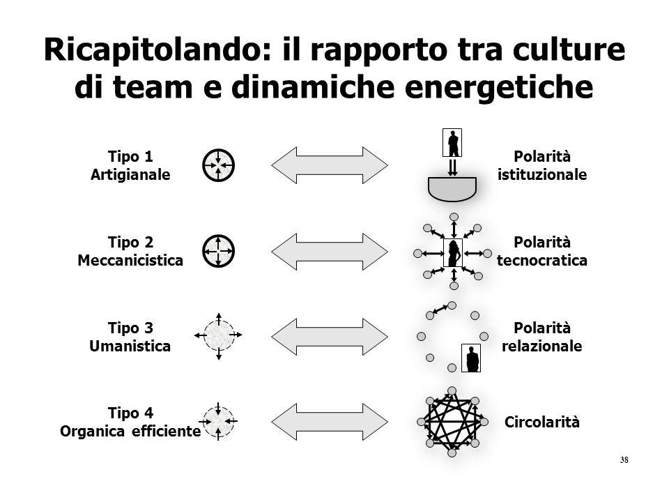 Ricapitolando: il rapporto tra culture di team e dinamiche energetiche