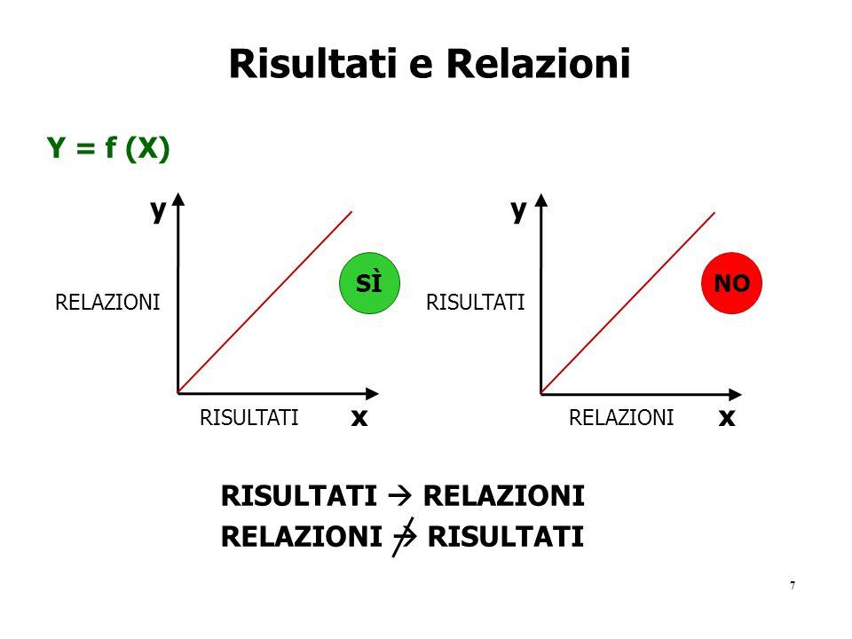 Risultati e Relazioni Y = f (X) y y x x RISULTATI  RELAZIONI
