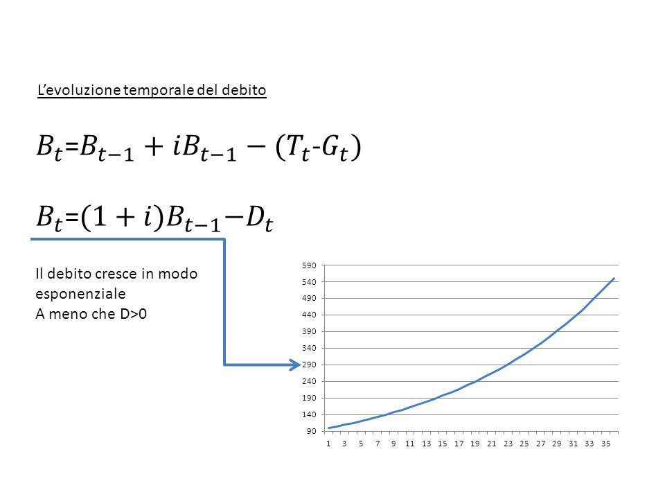𝐵 𝑡 = 𝐵 𝑡−1 + 𝑖𝐵 𝑡−1 −( 𝑇 𝑡 - 𝐺 𝑡 ) 𝐵 𝑡 = (1+𝑖)𝐵 𝑡−1 − 𝐷 𝑡