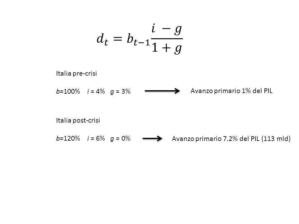 𝑑 𝑡 =𝑏 𝑡−1 𝑖 −𝑔 1+𝑔 Italia pre-crisi b=100% i = 4% g = 3%