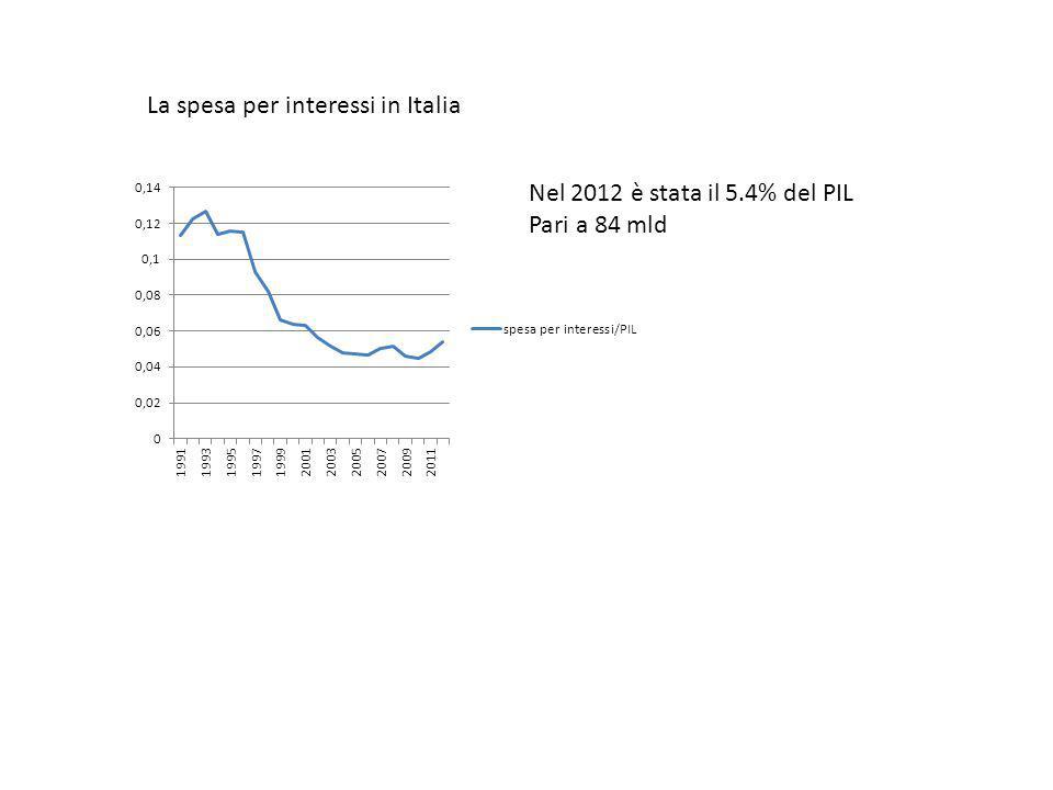 La spesa per interessi in Italia