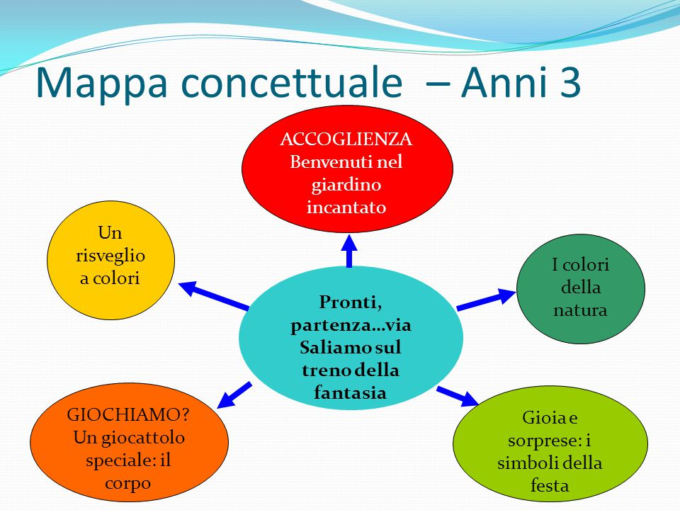 Mappa concettuale – Anni 3