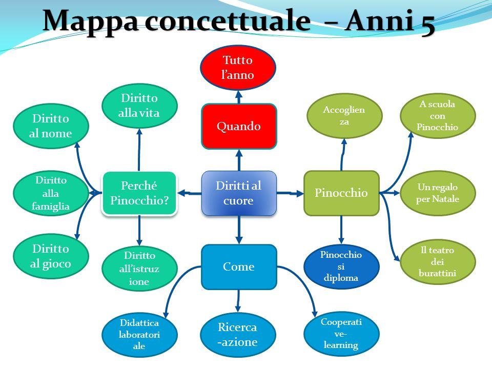 Mappa concettuale – Anni 5