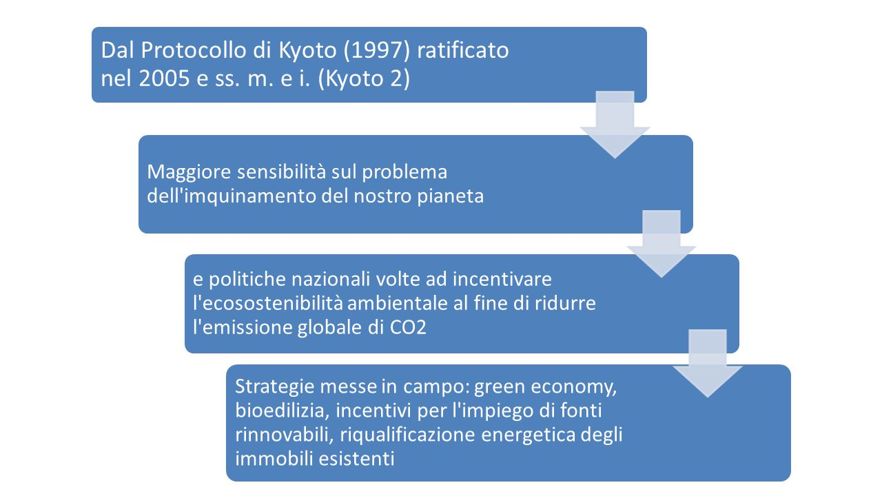 Dal Protocollo di Kyoto (1997) ratificato nel 2005 e ss. m. e i