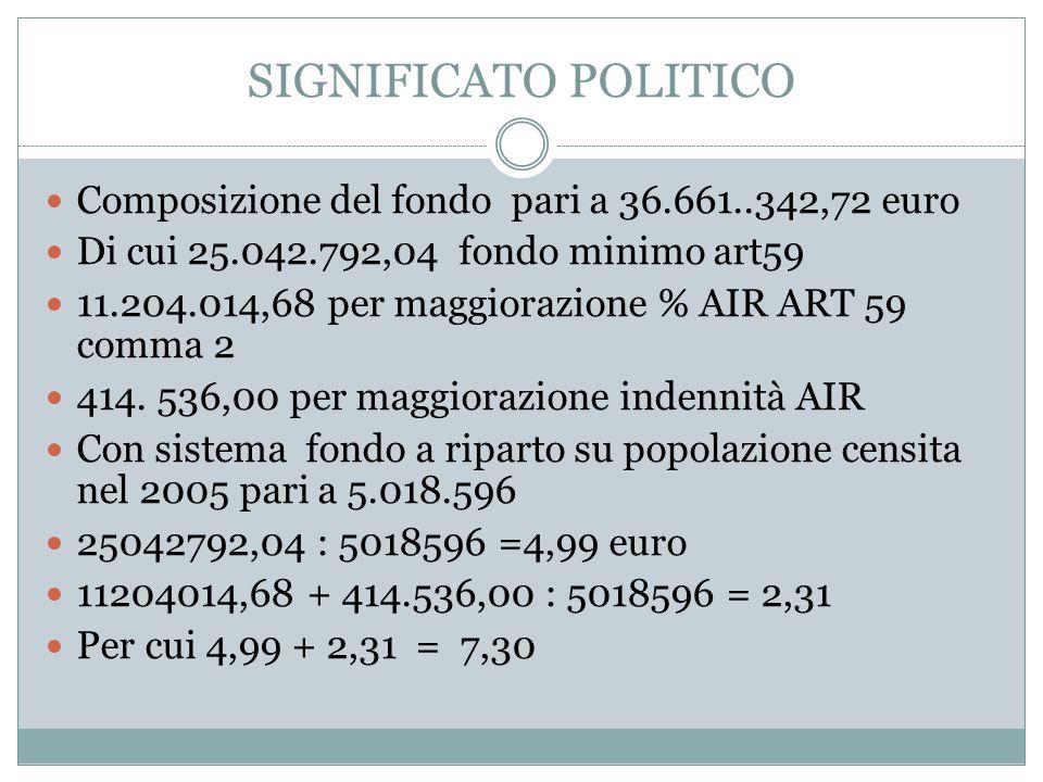 SIGNIFICATO POLITICO Composizione del fondo pari a 36.661..342,72 euro