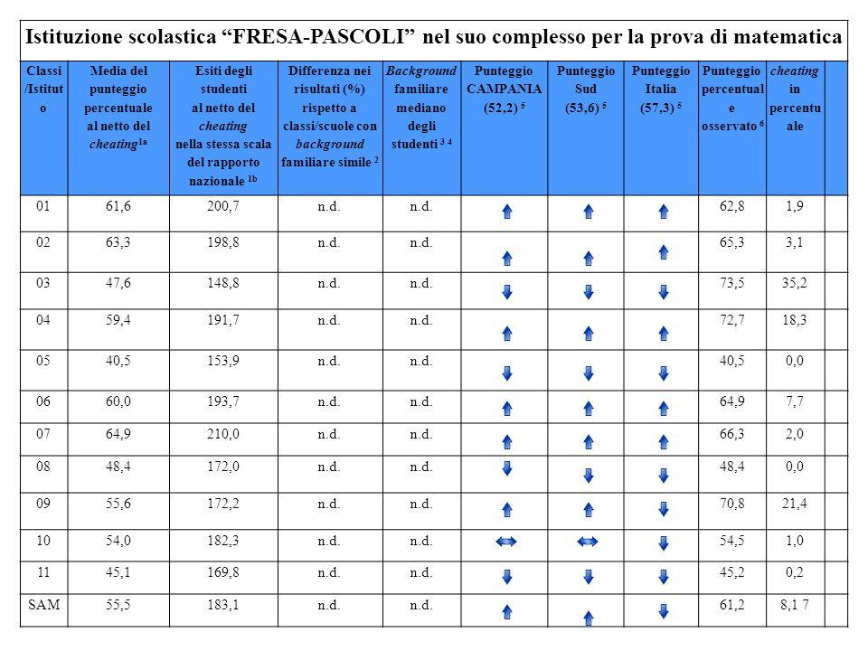Istituzione scolastica FRESA-PASCOLI nel suo complesso per la prova di matematica