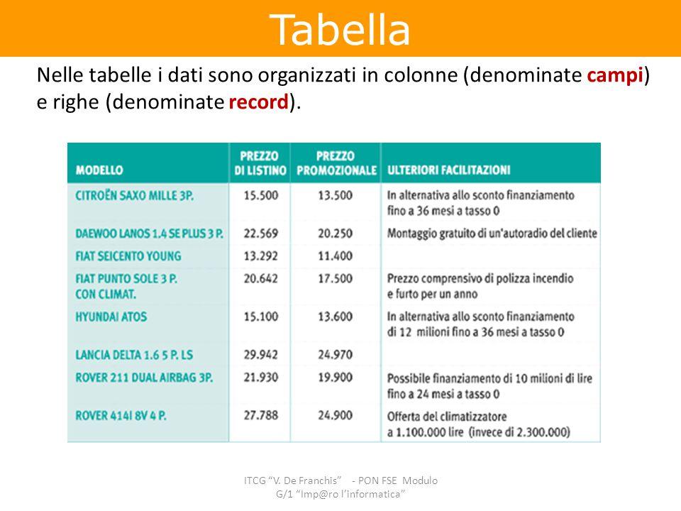 ITCG V. De Franchis - PON FSE Modulo G/1 Imp@ro l'informatica