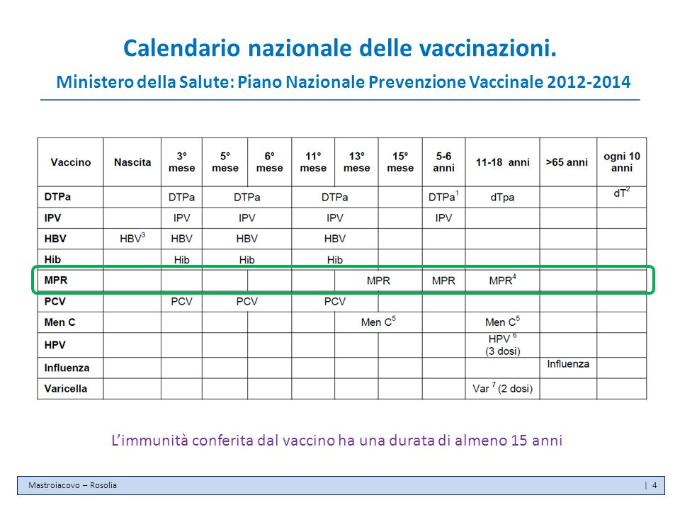 Calendario nazionale delle vaccinazioni