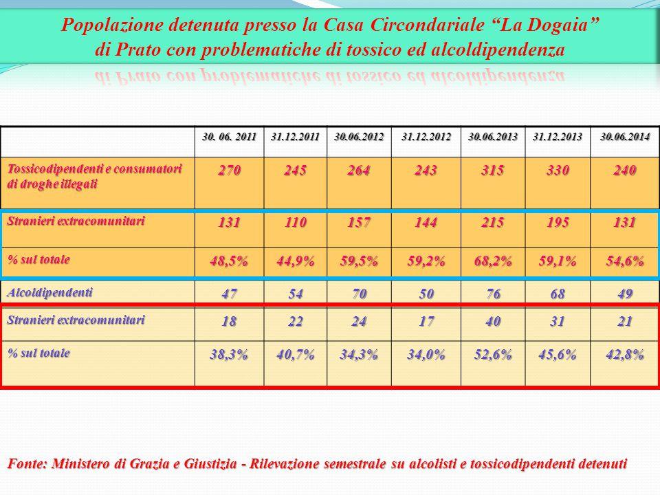 Popolazione detenuta presso la Casa Circondariale La Dogaia