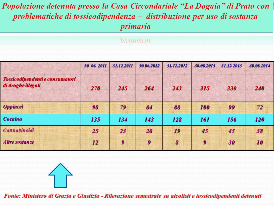 Popolazione detenuta presso la Casa Circondariale La Dogaia di Prato con problematiche di tossicodipendenza – distribuzione per uso di sostanza primaria