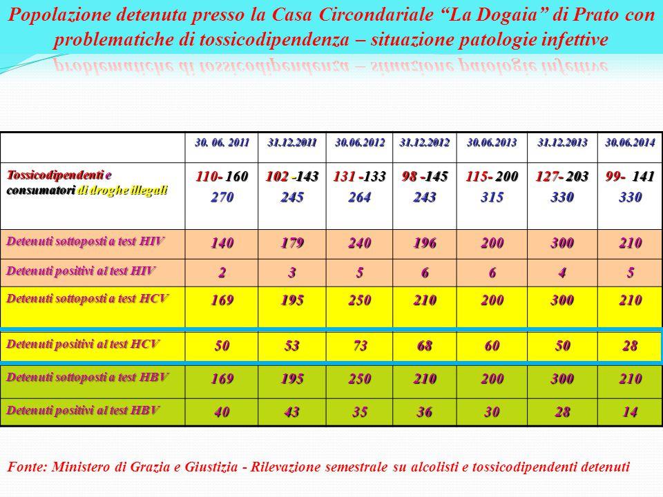 Popolazione detenuta presso la Casa Circondariale La Dogaia di Prato con problematiche di tossicodipendenza – situazione patologie infettive