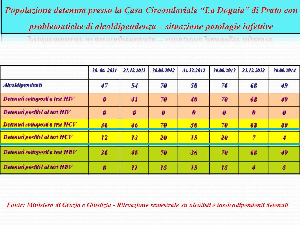 Popolazione detenuta presso la Casa Circondariale La Dogaia di Prato con problematiche di alcoldipendenza – situazione patologie infettive