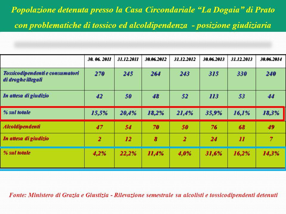 Popolazione detenuta presso la Casa Circondariale La Dogaia di Prato
