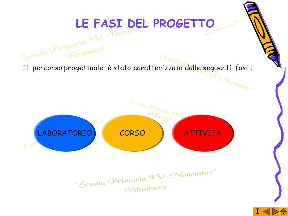 LE FASI DEL PROGETTO Il percorso progettuale è stato caratterizzato dalle seguenti fasi : LABORATORIO.