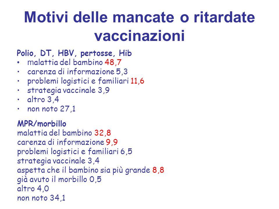 Motivi delle mancate o ritardate vaccinazioni