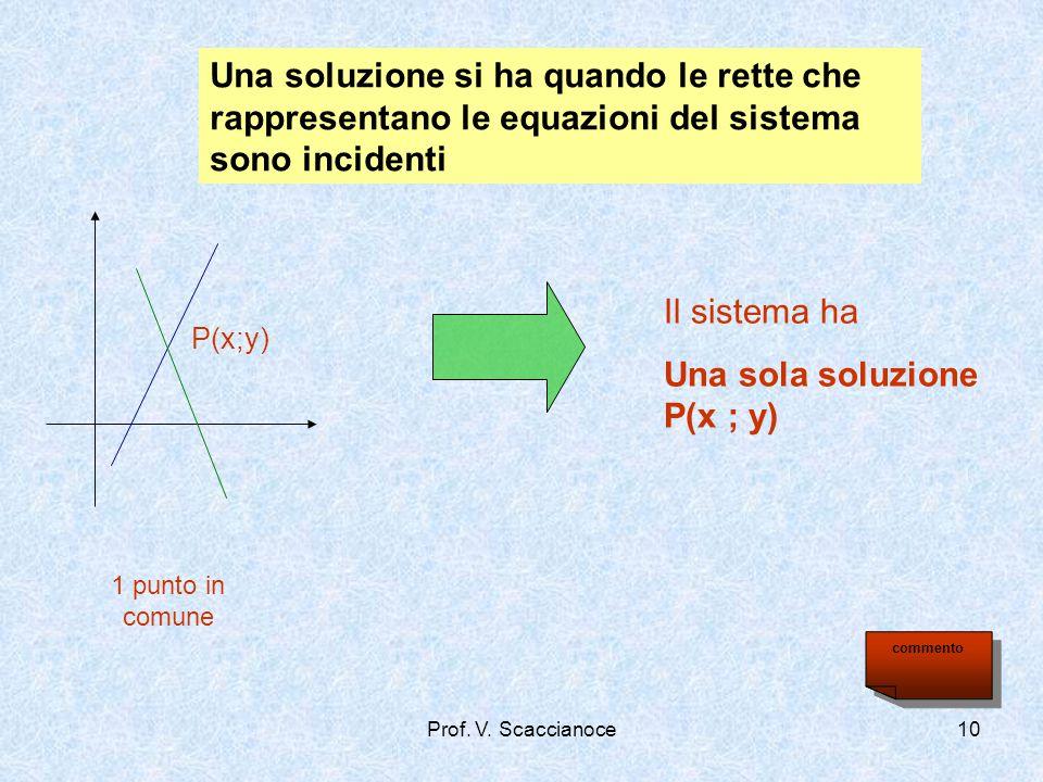 Una sola soluzione P(x ; y)