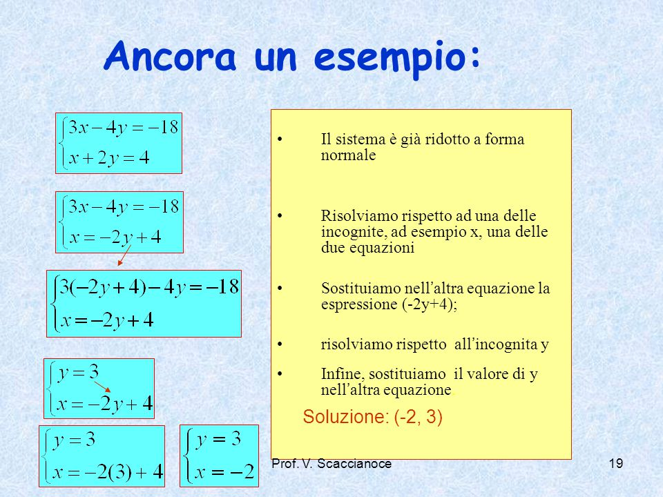 Ancora un esempio: Soluzione: (-2, 3)