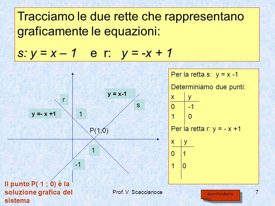 Tracciamo le due rette che rappresentano graficamente le equazioni: