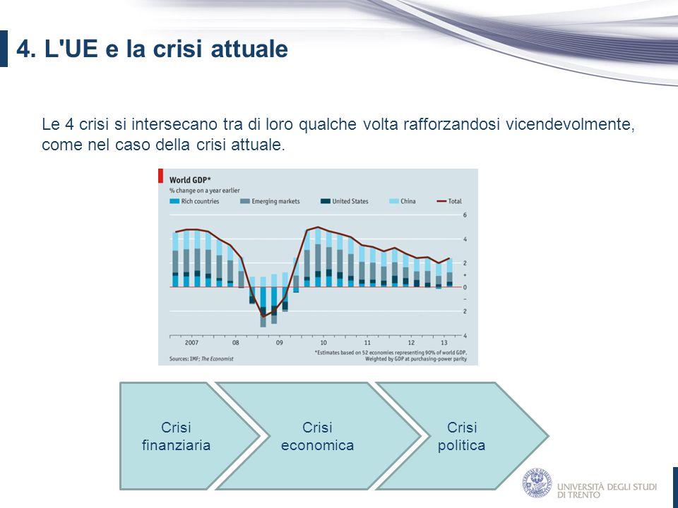 4. L UE e la crisi attuale Le 4 crisi si intersecano tra di loro qualche volta rafforzandosi vicendevolmente, come nel caso della crisi attuale.