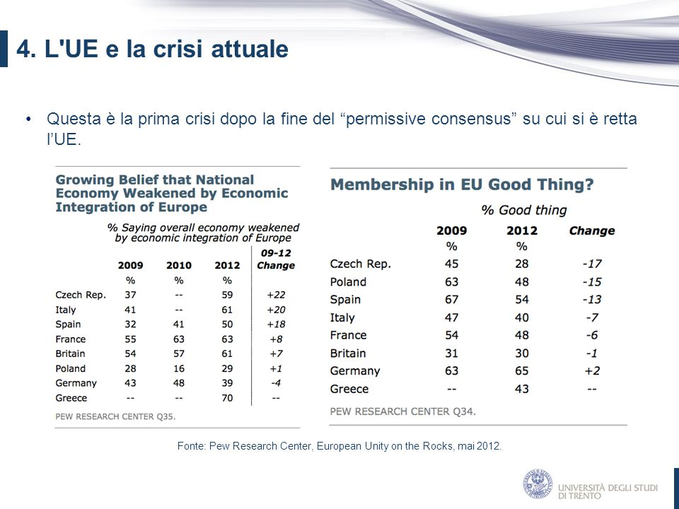 Fonte: Pew Research Center, European Unity on the Rocks, mai 2012.