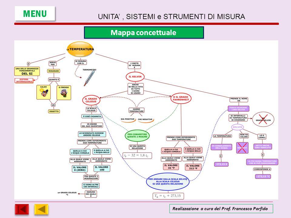 MENU Mappa concettuale UNITA' , SISTEMI e STRUMENTI DI MISURA