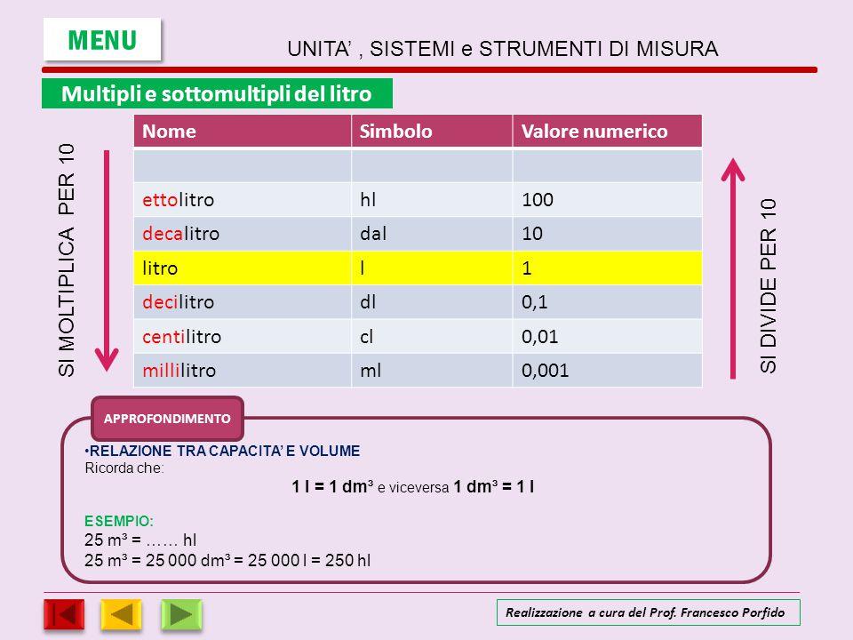 Eccezionale UNITA' , SISTEMI e STRUMENTI DI MISURA - ppt scaricare KT23