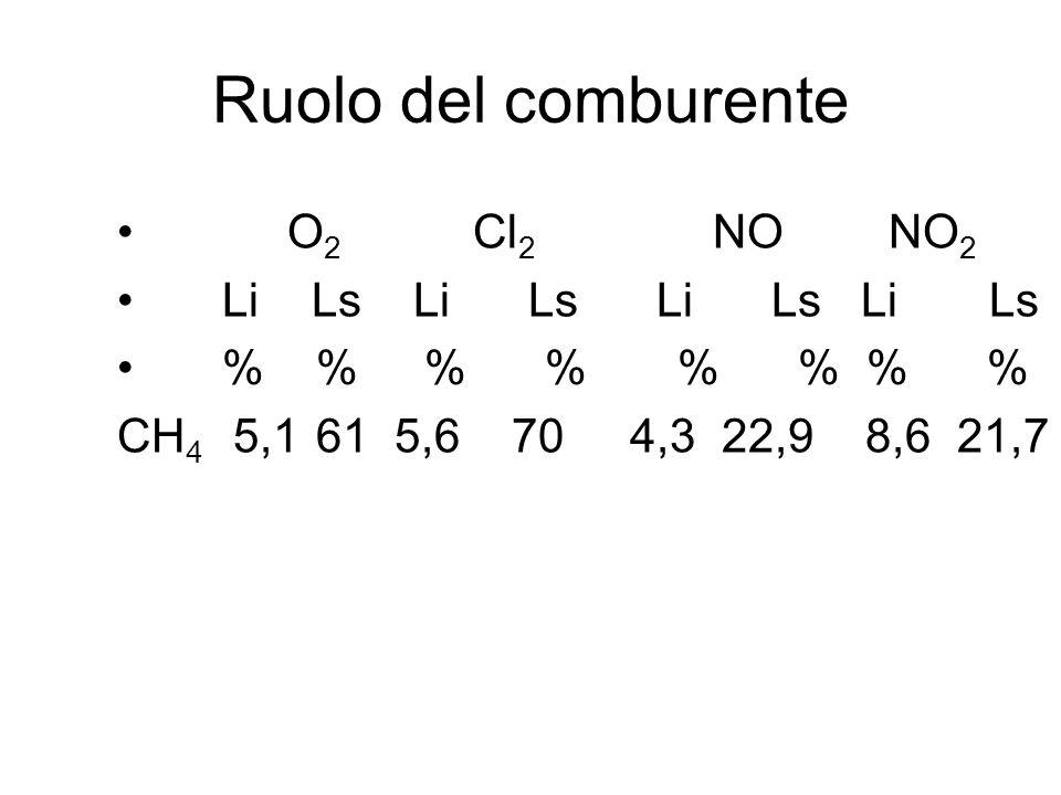 Ruolo del comburente O2 Cl2 NO NO2 Li Ls Li Ls Li Ls Li Ls