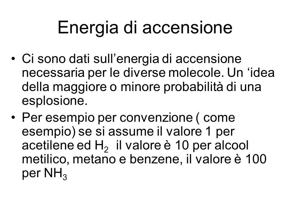 Energia di accensione