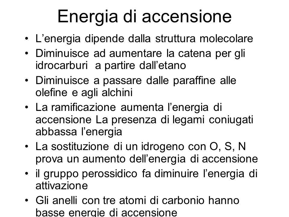 Energia di accensione L'energia dipende dalla struttura molecolare