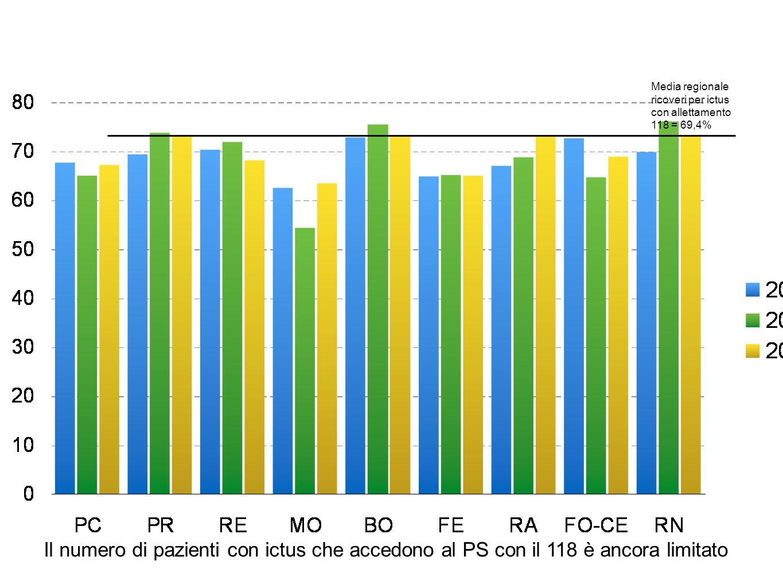 Media regionale ricoveri per ictus con allettamento 118 = 69,4%