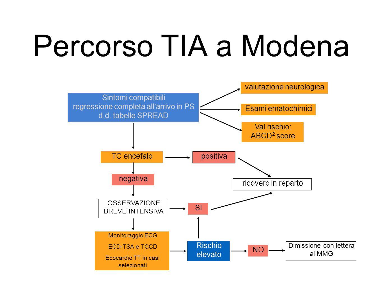 Percorso TIA a Modena Sintomi compatibili
