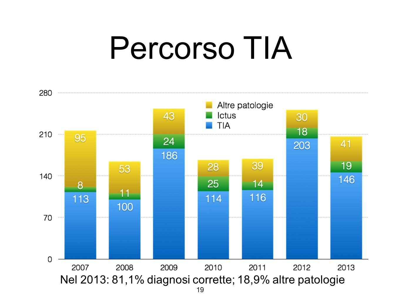 Percorso TIA Nel 2013: 81,1% diagnosi corrette; 18,9% altre patologie