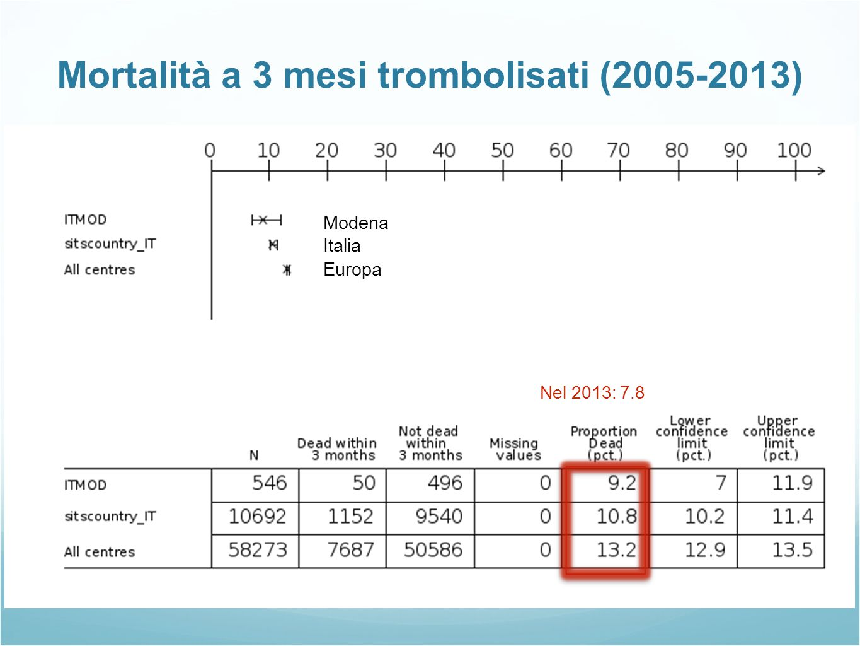 Mortalità a 3 mesi trombolisati (2005-2013)