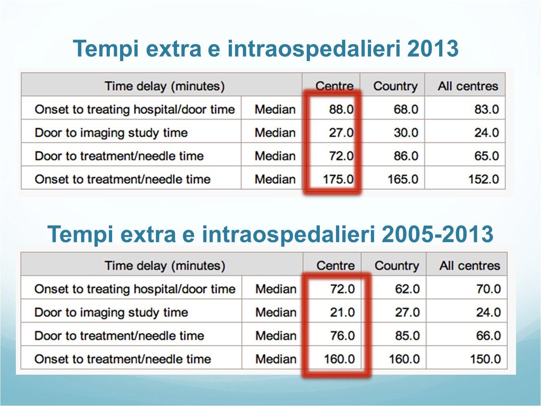 Tempi extra e intraospedalieri 2013