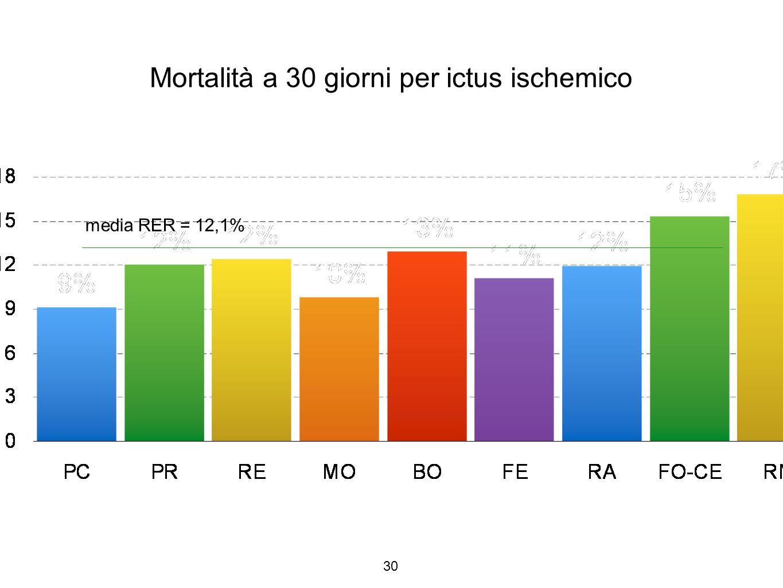Mortalità a 30 giorni per ictus ischemico