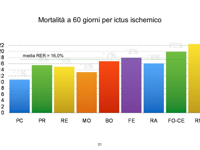 Mortalità a 60 giorni per ictus ischemico
