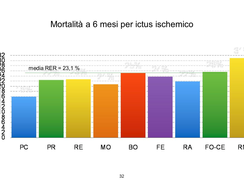 Mortalità a 6 mesi per ictus ischemico
