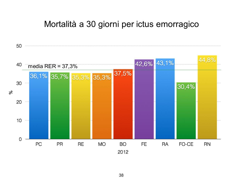 Mortalità a 30 giorni per ictus emorragico