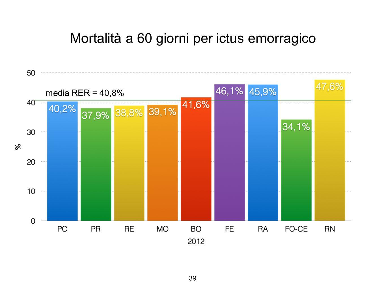 Mortalità a 60 giorni per ictus emorragico