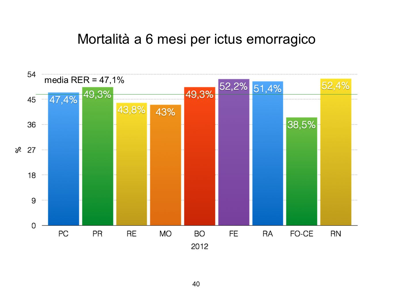 Mortalità a 6 mesi per ictus emorragico