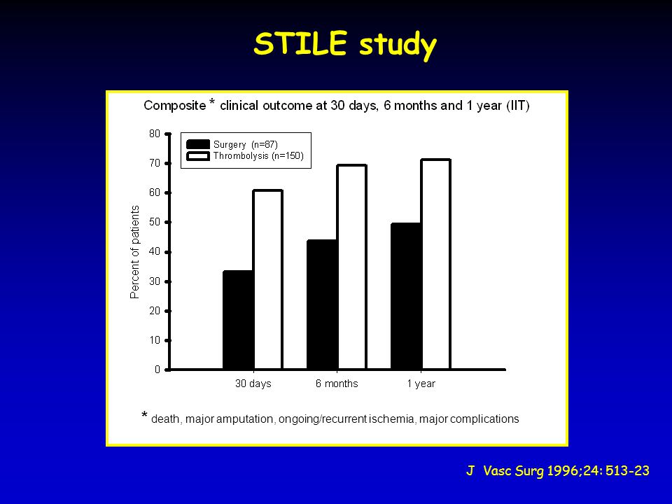 STILE study * death, major amputation, ongoing/recurrent ischemia, major complications.