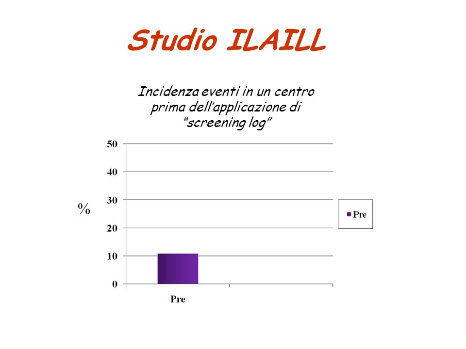 Studio ILAILL Incidenza eventi in un centro prima dell'applicazione di screening log % N=9