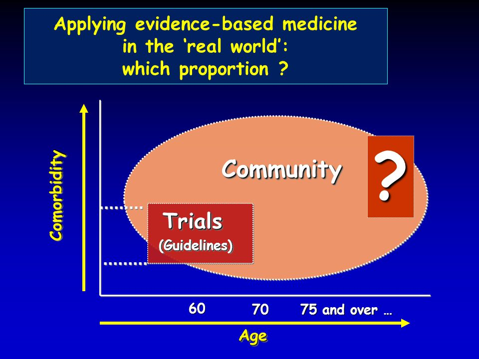 Applying evidence-based medicine in the 'real world': which proportion