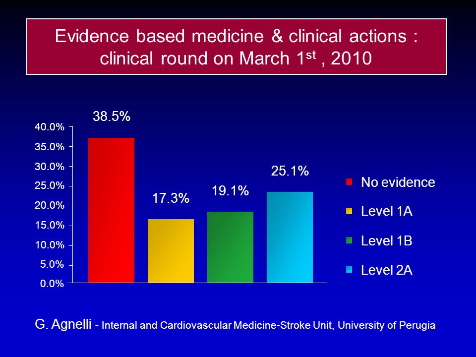 Evidence based medicine & clinical actions : clinical round on March 1st , 2010