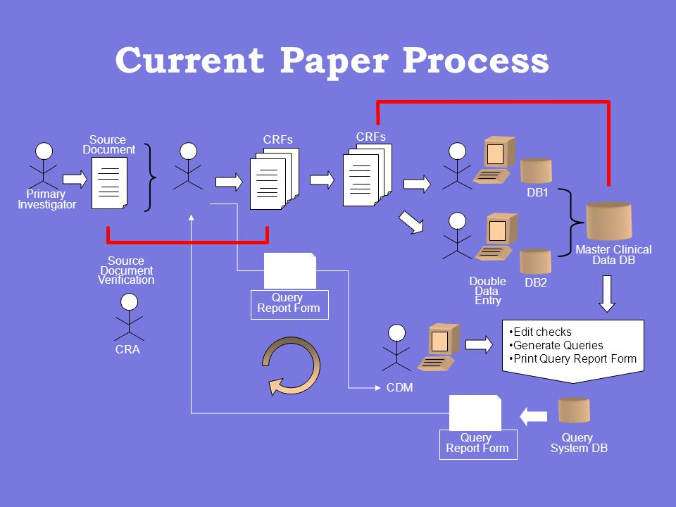 Current Paper Process Primary Investigator Source Document CRFs CRFs