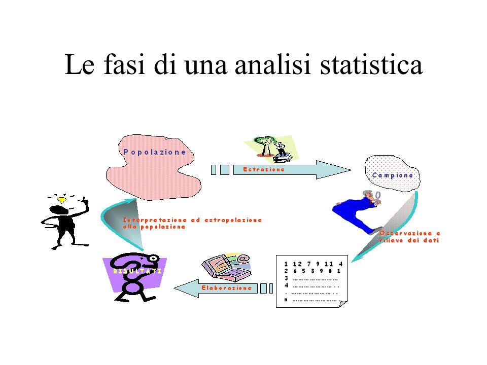 Le fasi di una analisi statistica