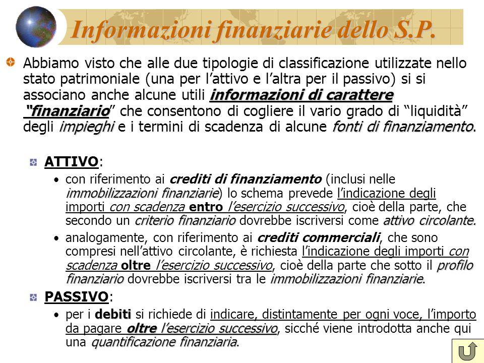 Informazioni finanziarie dello S.P.
