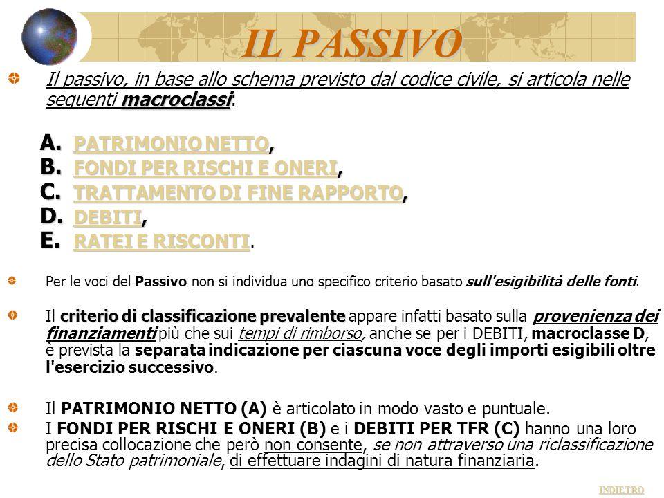 IL PASSIVO Il passivo, in base allo schema previsto dal codice civile, si articola nelle seguenti macroclassi: