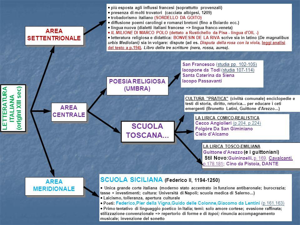 SCUOLA TOSCANA... SCUOLA SICILIANA (Federico II, 1194-1250) AREA