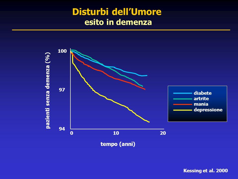 Disturbi dell'Umore esito in demenza pazienti senza demenza (%)